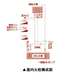屋内火栓構成図