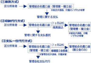 管理費等の収納法