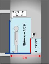 エレベーターの奥の壁