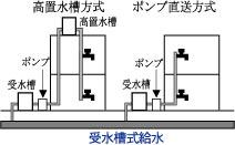 停電時の給水2
