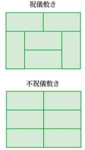 畳の配置について